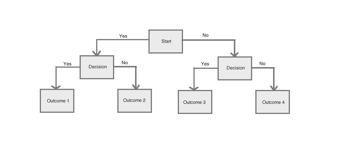 Flow chart - decision making.